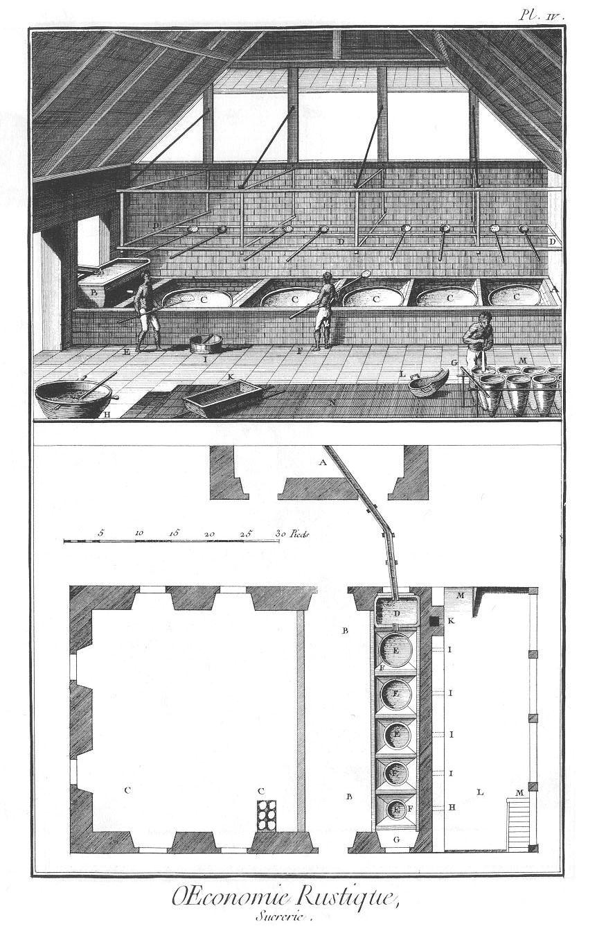 Raffinerie. Diderot et d'Alembert, Encyclopédie…, 1751-1772, Agriculture, Économie rustique, Sucrerie, planche V.